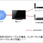 HDMIケーブルのHEC(HDMI Ethernet Channel)とは?