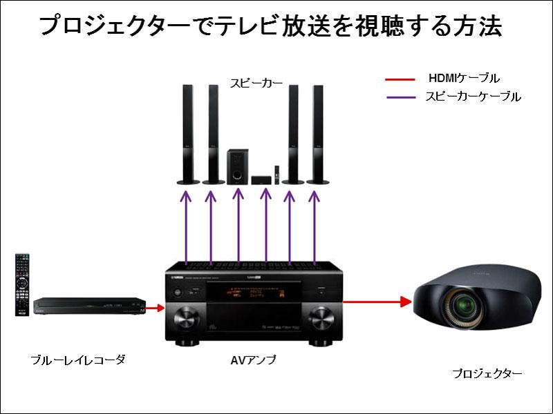 ブルーレイ レコーダー テレビ 接続